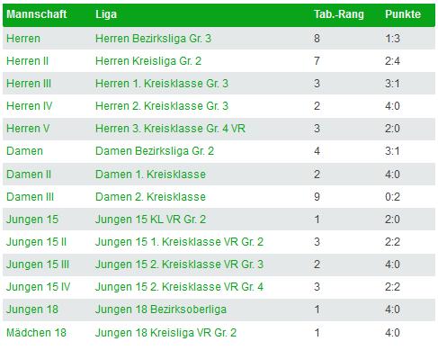 2019-09-23-Ergebnisse-Saison-19-20